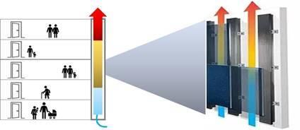 יעילות האנרגטית ולאקלים